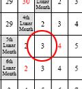 ... descobrir a data correspondente lunar é o Dia 3 do 5 º mês lunar