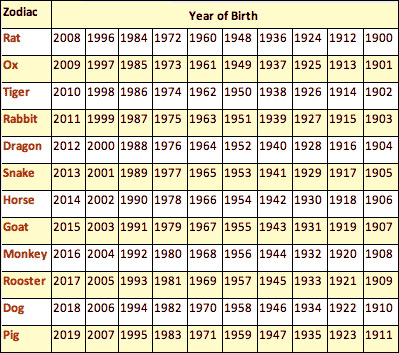Birth Chart Calculator Compatibility Gallery Free Charts References