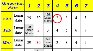 example 1 what was the lunar age of a girl on jan 4 2003 if she was born on feb2 1962 - Chinese New Year 1962
