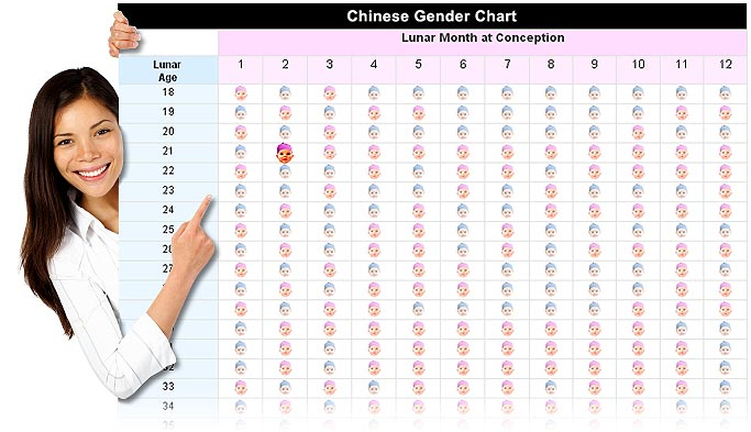 Chinese Gender Chart As Gender Predictor And Selector